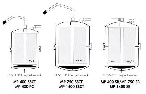 senseh-scheibe, einbau und position in multipure-wasserfilter-geräte